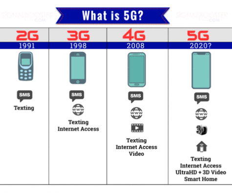 5G Cell Service